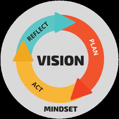 The MINDstretch Methodology - PLAN