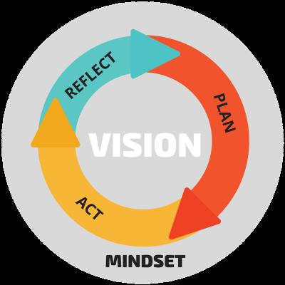 The MINDstretch Methodology - Vision