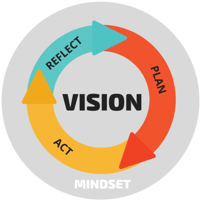 The MINDstretch Methodology - Mindset